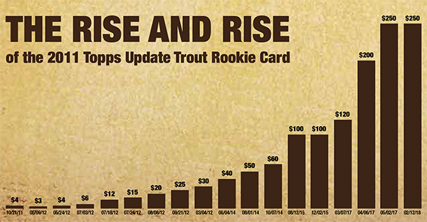 2011 Topps Update Mike Trout Rookie Card Rise Beckett News